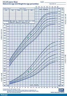 Baby Growth Chart Boy Calculator Height And Weight Percentile Calculator Blog Dandk