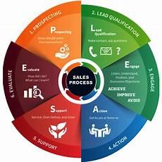 Customer Service Sales Skills Sales Training In Dubai Abu Dhabi Blue Ocean Academy