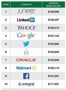 Diet Chart For Software Engineer You Ll Never Believe Where Tech S Highest Paid Engineers