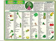 Vitamin Food Chart Pdf From A To Z The Right Foods For Every Disease Alkaline