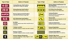 Mandatory Airport Instruction Signs Are Designated By Airport Markings And Signs