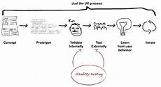 Lean Ux Lean Ux Getting Out Of The Deliverables Business