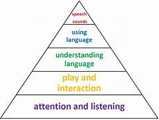 Whole Brain Child Ages And Stages Chart Speech Language And Communication Torbay Council
