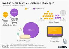 Ikea Growth Chart Chart Swedish Retail Giant Vs Us Online Challenger