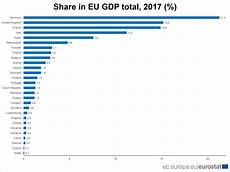 Eu Gdp Chart Which Member States Have The Largest Share Of Eu S Gdp