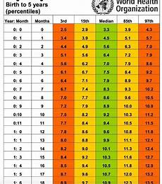 Weight And Height Chart For Indian Boy Most Comprehensive Indian Baby Weight And Height Chart