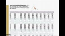 Z Test Chart Econ1310 Lecture 5 Using The Z Table To Find
