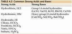 Strong Acid Chart What Are Strong Acids Or Bases Are That Ionize Or