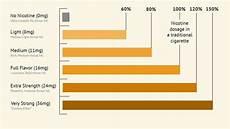 Cigarette Nicotine Content Chart E Cigarette Nicotine Levels E Cig Brands