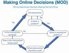 Data Driven Decision Making Using The Mod For Data Driven Decision Making Igdi