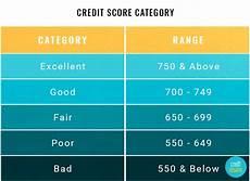 Experian Credit Score Range Chart Credit Score Ranges Experian Equifax Transunion Fico