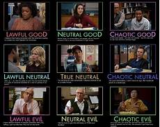 Research Alignment Chart Community Alignment Alignment Charts Know Your Meme
