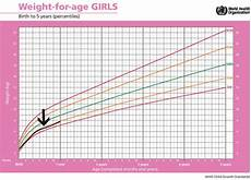 Baby Boy Growth Chart After Birth Standard Height And Weight Chart For Babies That Every