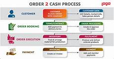 Order To Cash Faster Order 2 Cash Process For Sales Growth With Logo