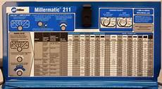 Mig Welder Settings Chart Using The Millermatic 211 Mig Welder Rod Network