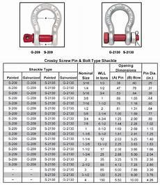 Rigging Shackles Chart Screw Pin Fulcrum Lifting