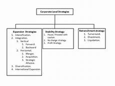 Corporate Level Strategy Corporate Level Strategies Strategic Management Manu