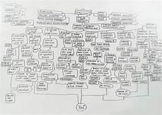 Funny Organizational Chart Org Chart Largejpg