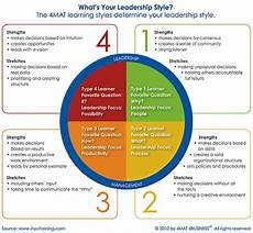Describe Your Leadership Style What S Your Leadership Style Salon Management Salon Today