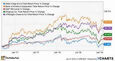 Wells Fargo Bank Stock Chart Forget Wells Fargo Bank Of America Is A Better Dividend