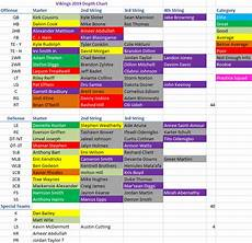 Depth Chart Creator Vikings Depth Chart 2019 Updated Purple Forums