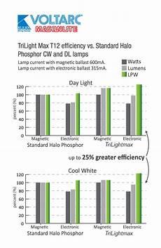Voltarc Neon Chart Trilight Max T12 Amp T8 Series Fluorescent Lamps Yield