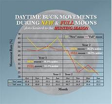 Free Deer Hunting Moon Chart Does Moon Phase Affect Deer Movement