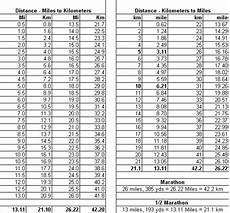 Kilometers To Miles Conversion Chart Pdf January 2005