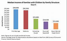 Family Structure Effects Of Family Structure On Income Marripedia