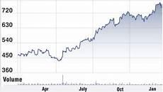 Tata Steel Share Price Today Chart Tata Steel Stock Analysis Share Price Target Performance