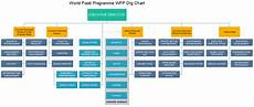 Https Myadvocateaurora Org Chart World Food Programme Wfp Org Chart Facts U Can T Miss