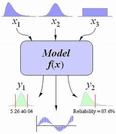 Monte Carlo Simulation Basics Monte Carlo Simulation Basics