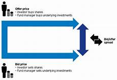 bid offer dilution adjustment explained invesco