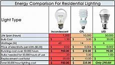 Comparison Of Incandescent And Led Light Bulbs Fluorescent Light Bulbs Vs Led Decoratingspecial Com