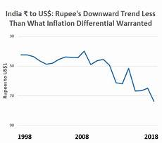 Rupee Inflation Calculator Should India Devalue Its Currency Like China Has