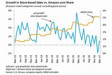 Amazon Sales Growth Chart This Chart Shows How Quickly Amazon Is Eating The Retail