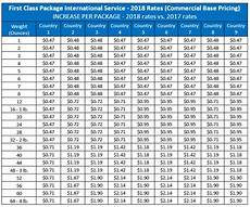 Usps Postage Rates 2018 Chart International Shipping Services Summary Of 2018 Usps Rate