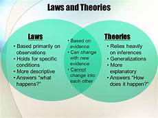 Components Of A Theory 4 Theories And Laws Investigating Science