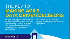 Data Driven Decision Making Infographic The Key To Making Agile Data Driven