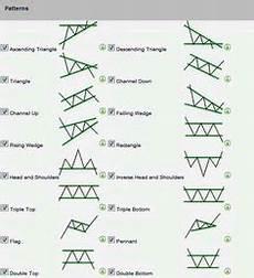 Trade Chart Patterns Like The Pros Reversal Chart Patterns Cheat Sheet Forex Trading