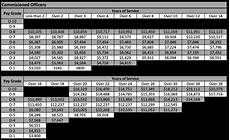 2013 Military Pay Chart National Guard The Proposed 2017 Military Pay Chart Military Guide