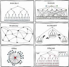 Funny Organizational Chart Funny Organizational Charts Infographic