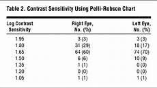 Contrast Sensitivity Chart Pdf Distance And Near Visual Acuity Contrast Sensitivity And