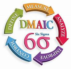 Six Sigma Dmaic If It S Clear And Concise Then Six Sigma Dmaic Is