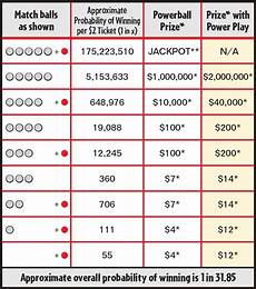 Powerball Prize Chart 4 Numbers On Powerball Payout Powerball
