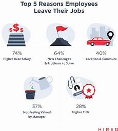 Reasons To Leave Job 04 Reasons Employees Leave Their Jobs 2x Company News