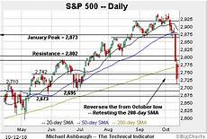 S P 500 Chart 200 Day Moving Average S Amp P 500 Nails The 200 Day Average Initial Retest From
