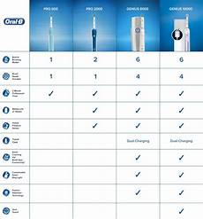 B Electric Toothbrush Comparison Chart Electric Toothbrushes B
