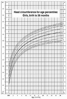 Average Head Circumference Chart Please Help I Have Been Told My 6 Week Old Baby S Head Is