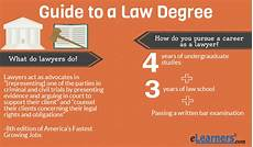 How Many Years Of School To Become A Dentist Mini Guide Quot To Online Law Degrees Elearners